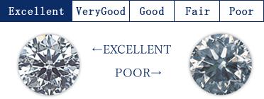 Excellent VeryGood Good Fair Poor